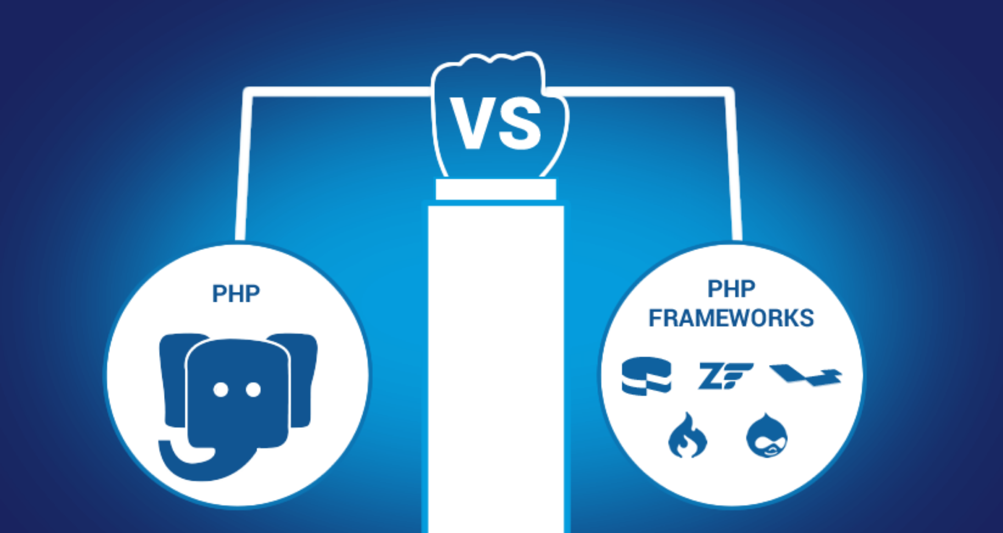 Core-PHP vs FrameWorks-in-PHP